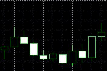 forex indicators: Breakaway